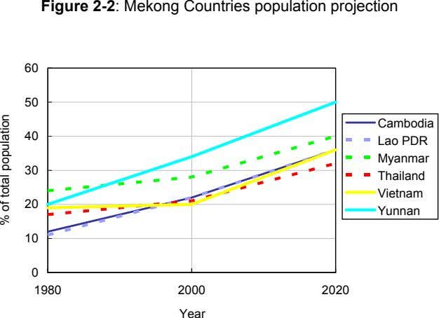 Figure 2-2: Mekong Countries population projection 60 50 Cambodia 40 Lao PDR Myanmar 30 Thailand