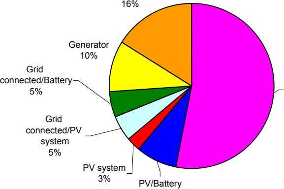 16% Generator 10% Grid connected/Battery 5% Grid connected/PV system 5% PV system 3% PV/Battery