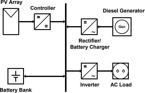 PV Array Controller Diesel Generator Gen ~ Rectifier/ Battery Charger ~ Inverter AC Load Battery