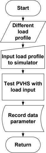 Start Different load profile Input load profile to simulator Test PVHS with load input Record