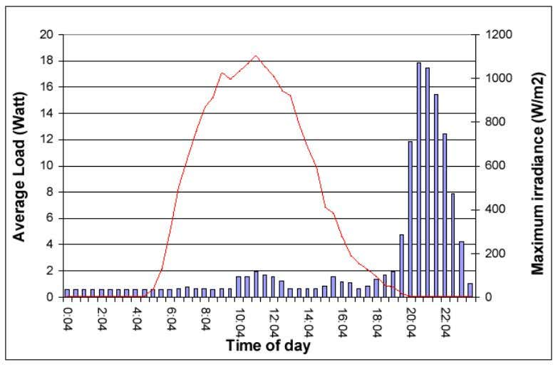 profile of a single household in Thailand [Ketjoy, 2003] Figure 3-11 : Hourly of load in