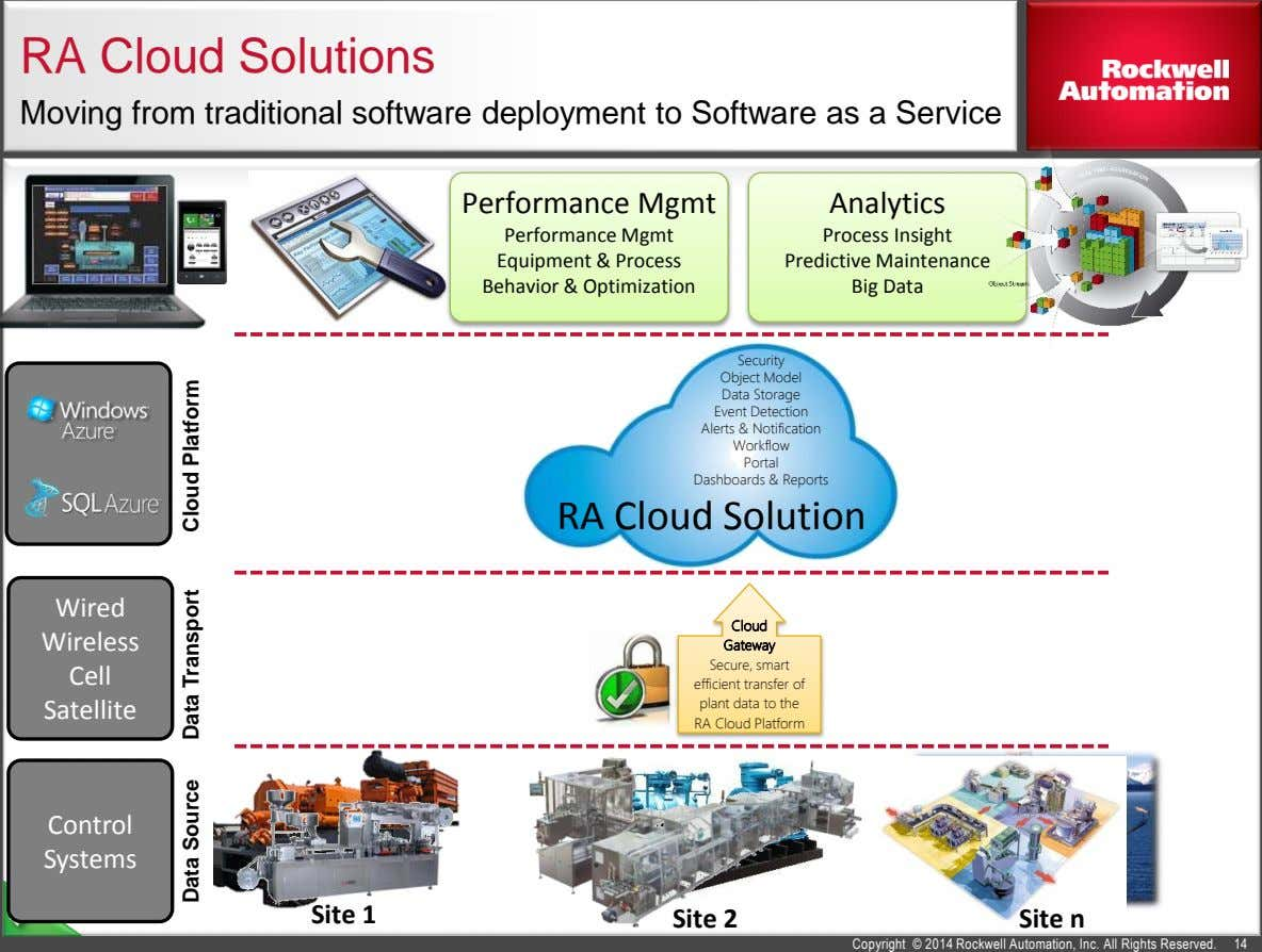 RA Cloud Solutions Moving from traditional software deployment to Software as a Service Performance Mgmt