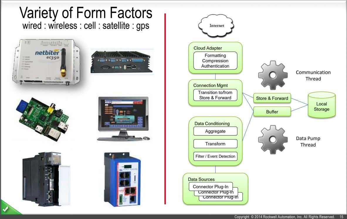 Variety of Form Factors wired : wireless : cell : satellite : gps Cloud Adapter