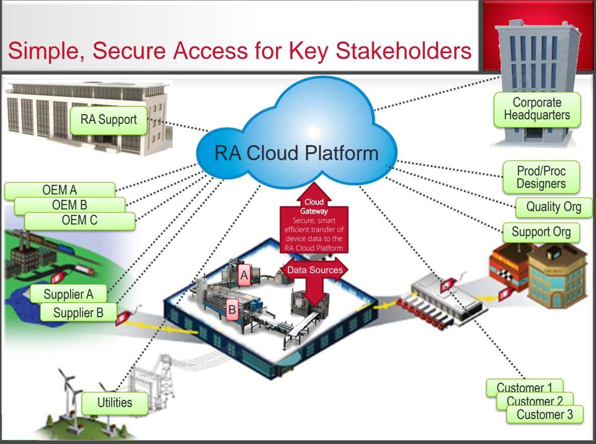 Simple, Secure Access for Key Stakeholders Corporate Headquarters RA Support RA Cloud Platform Prod/Proc Designers