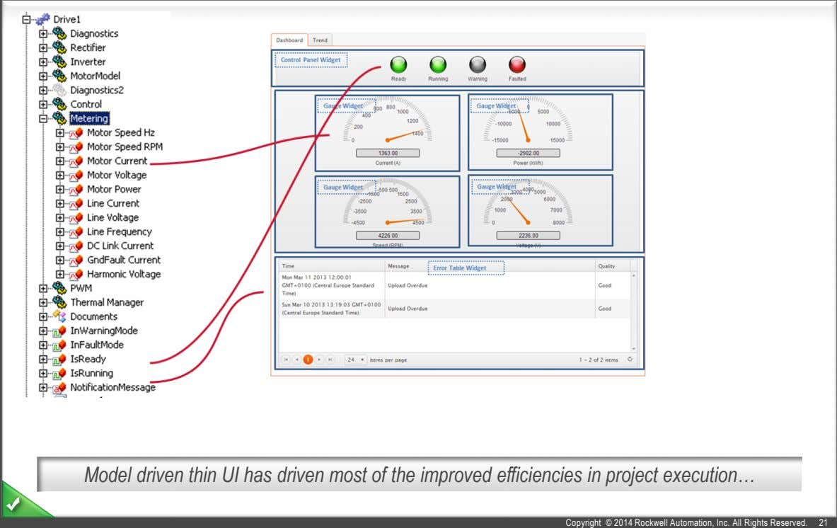Model driven thin UI has driven most of the improved efficiencies in project execution… Copyright
