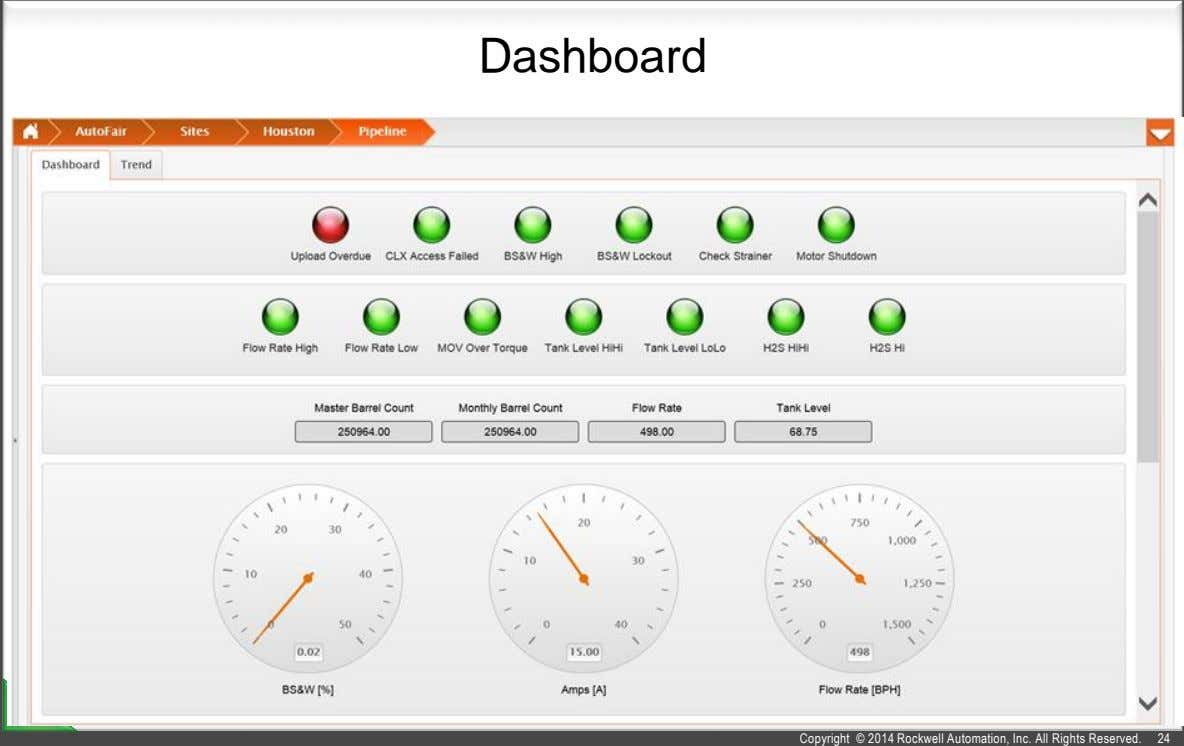Dashboard Copyright © 2014 Rockwell Automation, Inc. All Rights Reserved. 24
