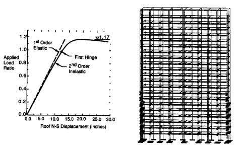 focused and heavily explored. For example, a good second order inelastic analysis Fig. 6. Building frame
