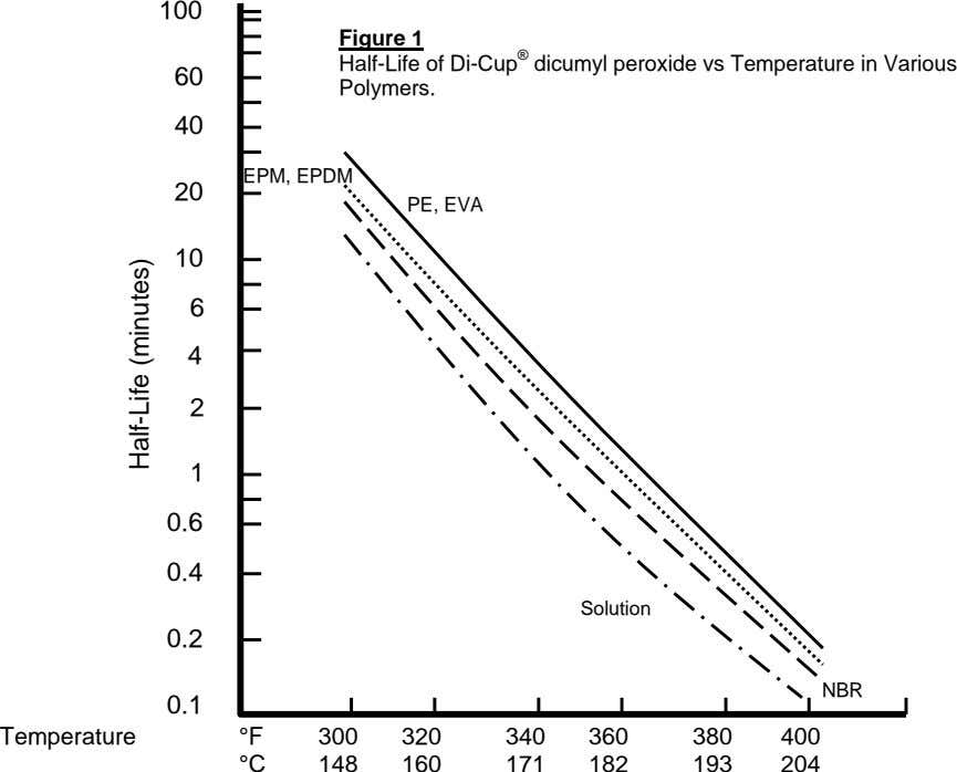 100 60 Figure 1 Half-Life of Di-Cup ® dicumyl peroxide vs Temperature in Various Polymers.