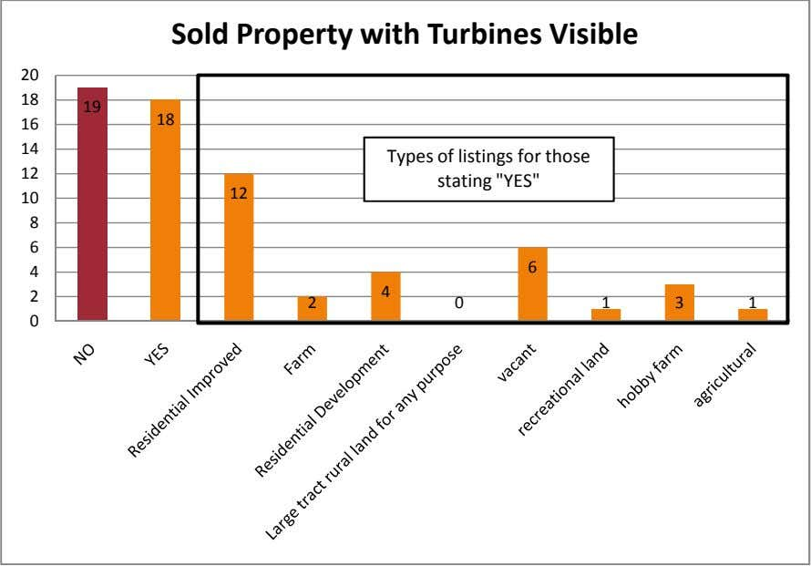 Sold Property with Turbines Visible 20 18 19 18 16 14 Types of listings for