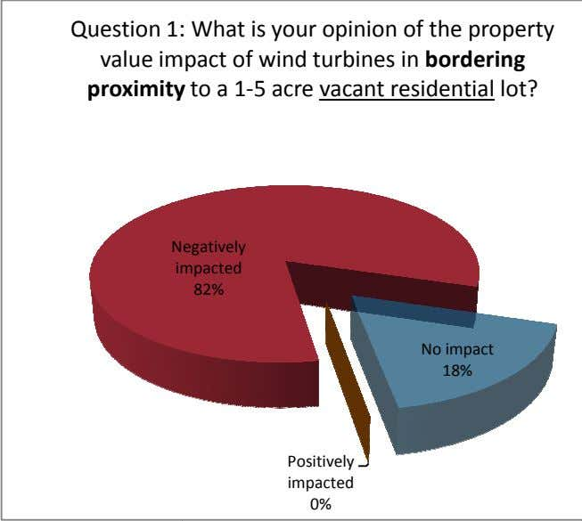 Question 1: : What is your opinion of the property value im pact of wind