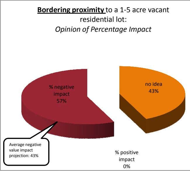 Border ing proximity to a 1-5 acre vacant residential lot: O pinion of Percentage Impact