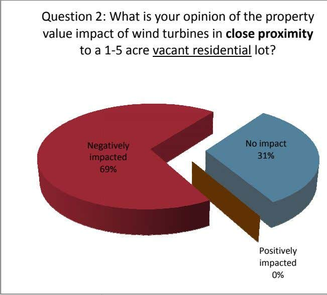Question 2 : What is your opinion of the property value impa ct of wind