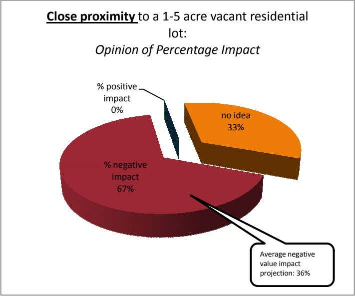 Close pro ximity to a 1-5 acre vacant residential lot: O pinion of Percentage Impact