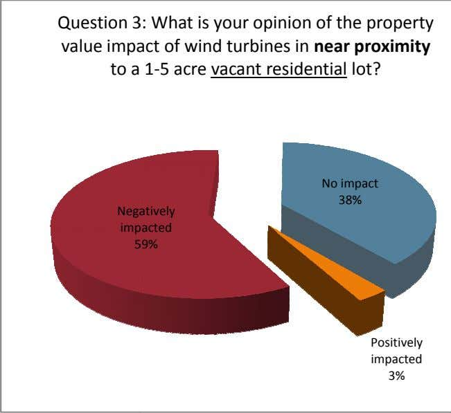Question 3 : What is your opinion of the property value imp act of wind