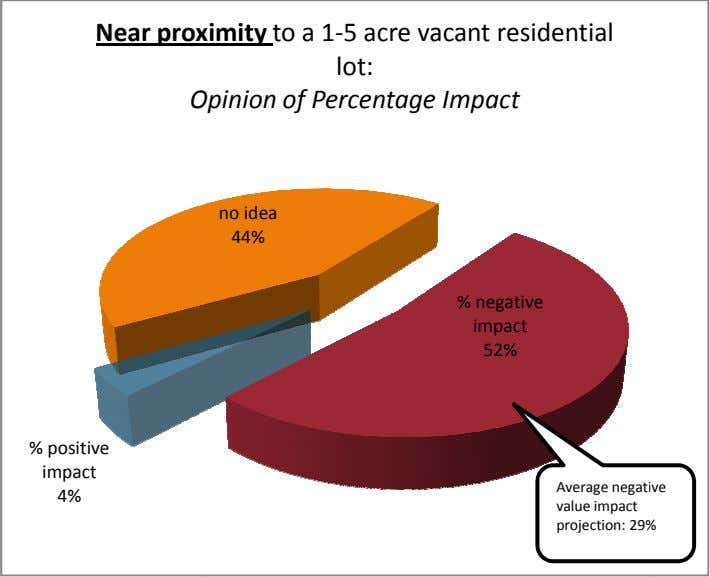 Near prox imity to a 1-5 acre vacant residential lot: O pinion of Percentage Impact