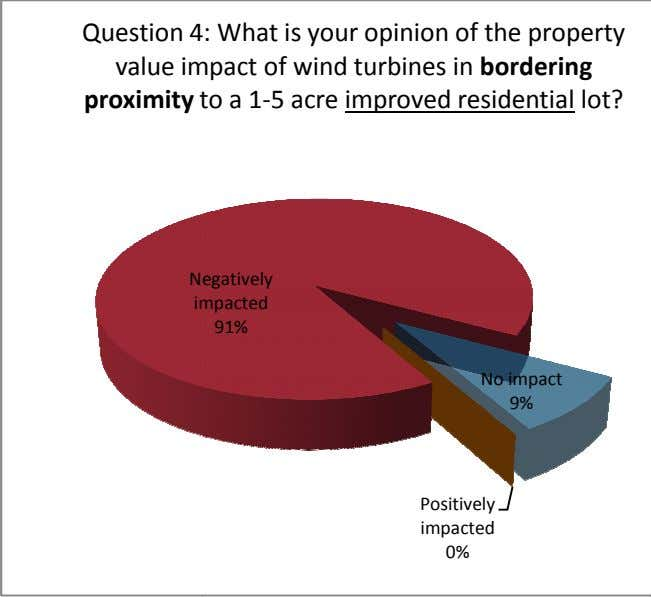 Question 4 : What is your opinion of the property value im pact of wind