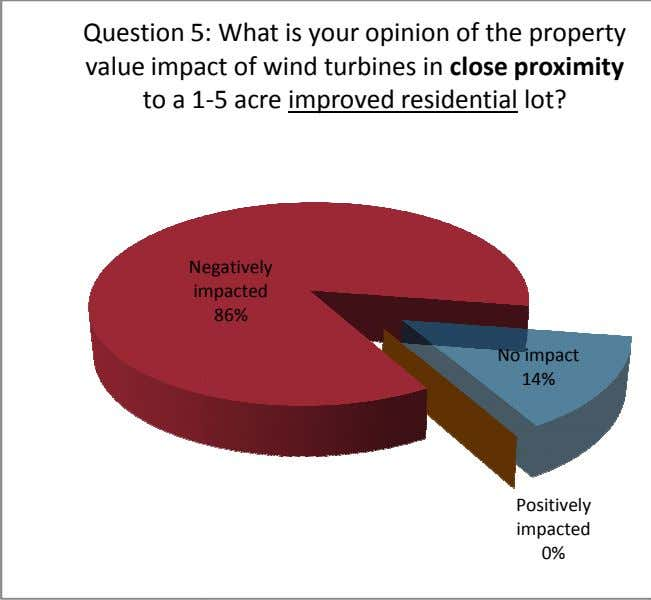 Question 5 : What is your opinion of the property value impa ct of wind