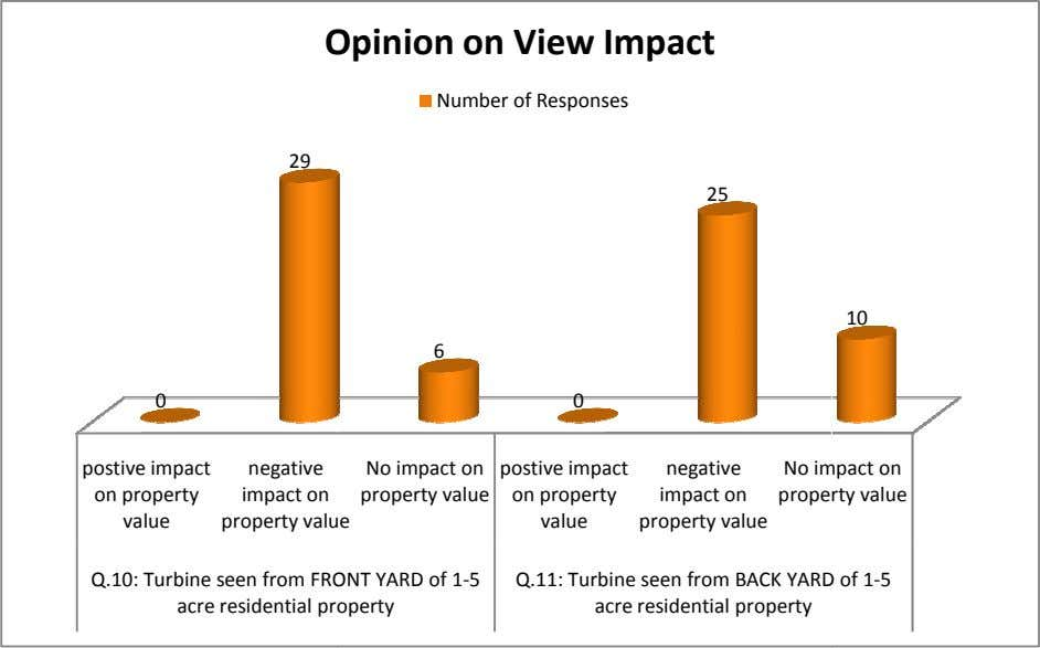 Opinion on View Impact Number of Responses 29 25 10 6 0 0 postive impact