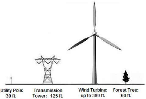 other utilities and natural features is seen below, right. Graphic: Impact of Wind Turbines on Market