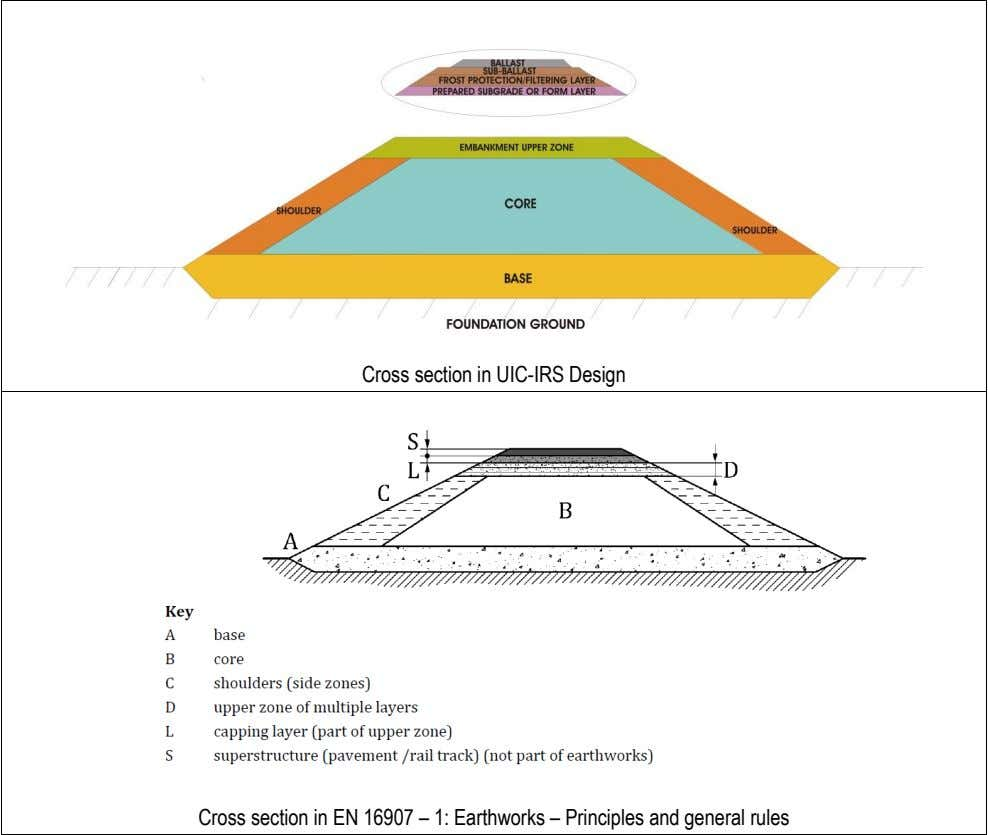 Cross section in UIC-IRS Design Cross section in EN 16907 – 1: Earthworks – Principles and