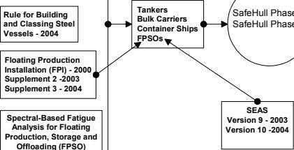 Tankers Rule for Building and Classing Steel Vessels - 2004 Bulk Carriers Container Ships FPSOs