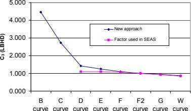 5.000 4.000 New approach 3.000 Factor used in SEAS 2.000 1.000 0.000 B C D