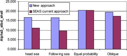 25.000 New approach 20.000 SEAS current approach 15.000 10.000 5.000 0.000 head sea Follow ing