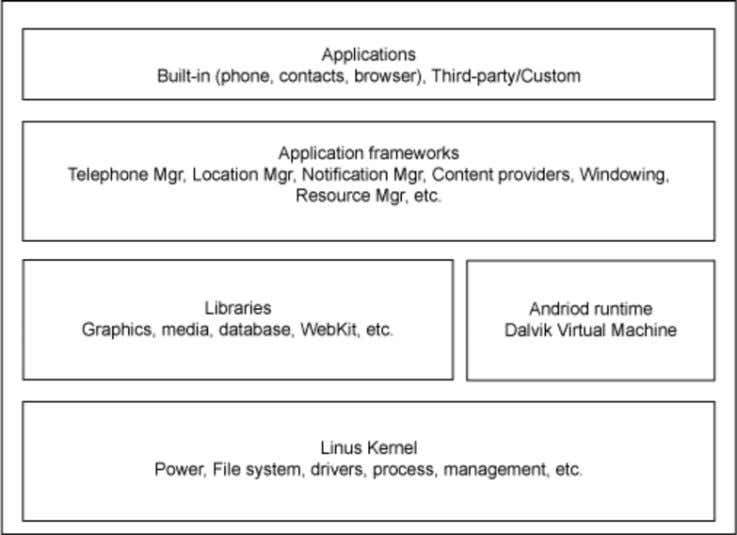 Application architecture As mentioned, Android runs atop a