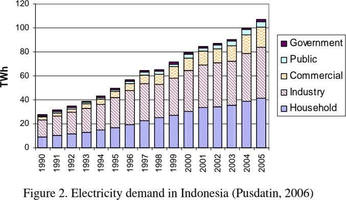120 100 Government 80 Public 60 Commercial Industry 40 Household 20 0 Figure 2. Electricity