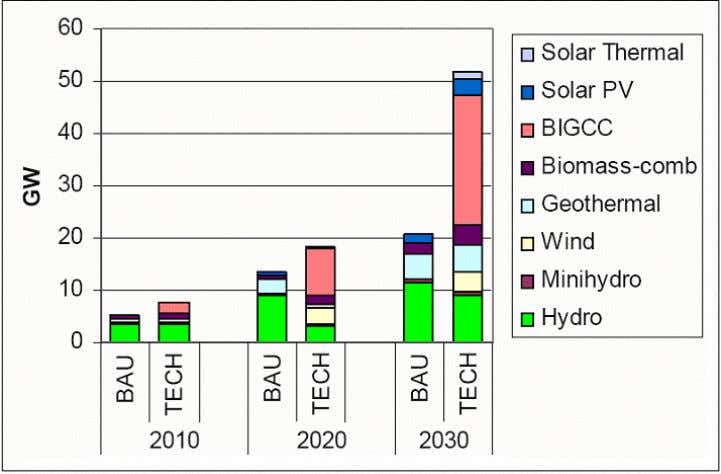 Source: EAEF (2007) Figure 4. Electricity generation capacity from renewable energy (BAU and TECH scenario)