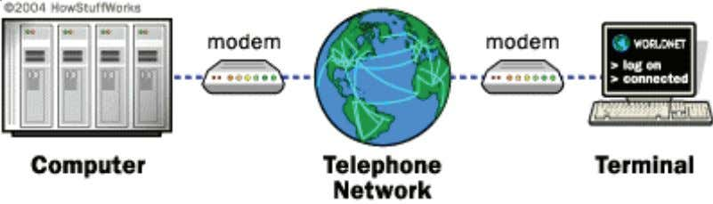 Internet. A typical arrangement is shown below in fig 1.1.16 Modems are available in different capacities.