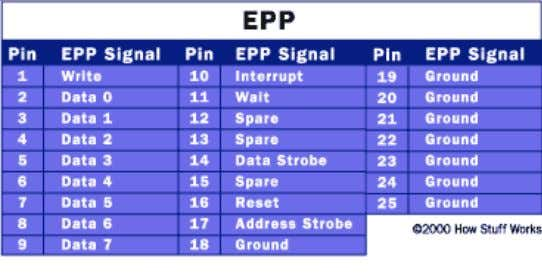 (both directions at the same time) communication. Table 2.2.2 EPP Pins Enhanced Parallel Port (EPP) was