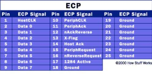 toward other devices, ECP was designed to provide improved speed and functionality for printers Table 2.2.3