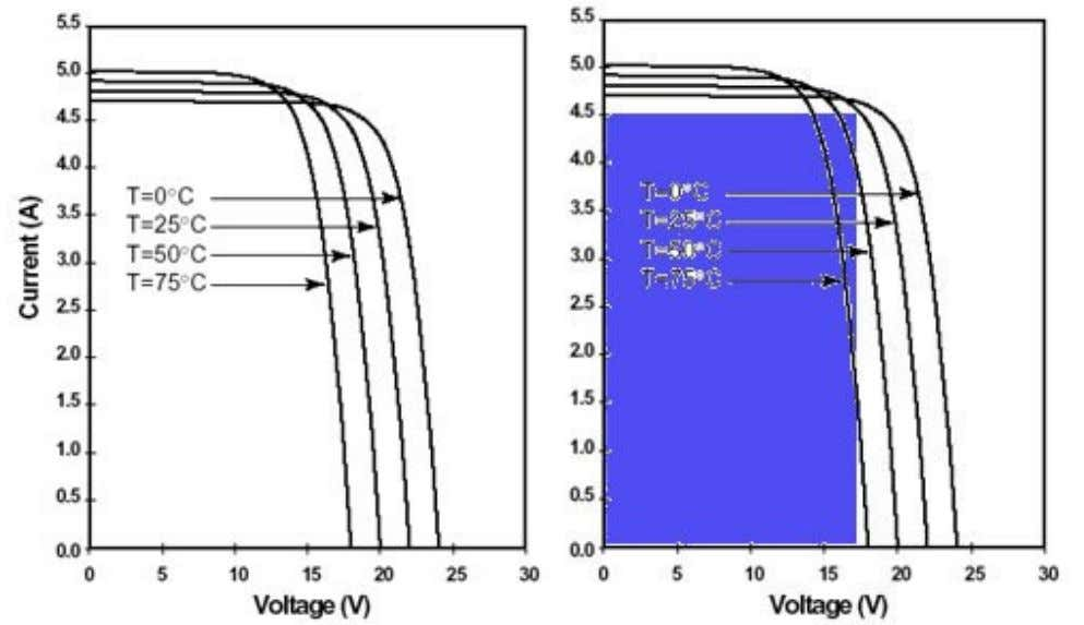 a solar PV cell operates at per the following curve. Pic-1 You add more load to