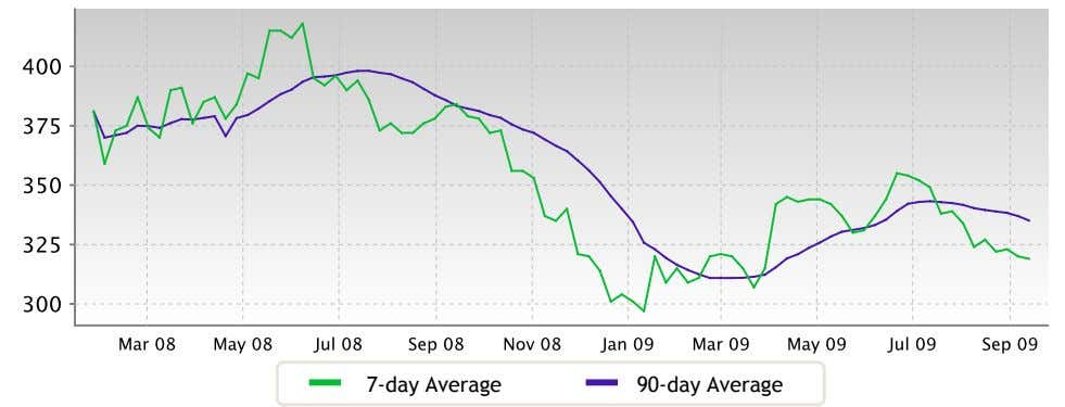 7-day Average 90-day Average