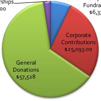 Corporate Contributions $25,093.00 General Donations $57,528
