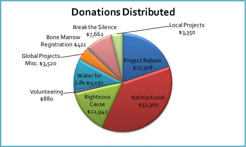 Donations Distributed Local Projects Break the Silence $3,350 $7,662 Bone Marrow Registration $422 Global Projects
