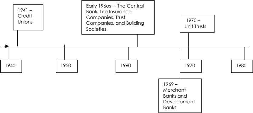 1941 – Credit Unions Early 196os – The Central Bank, Life Insurance Companies, Trust Companies,