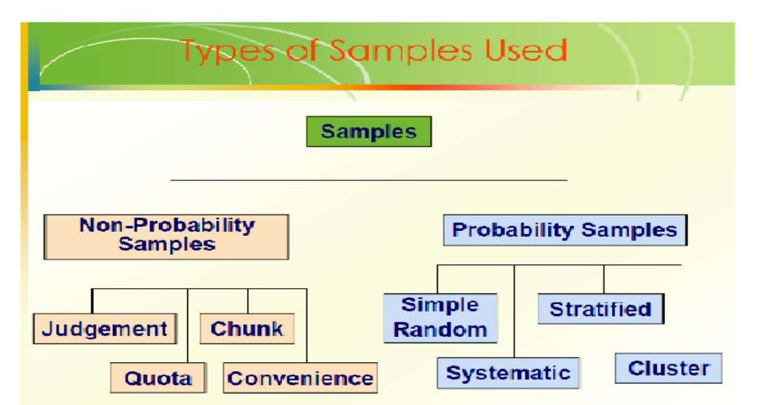 Types of Samples Used