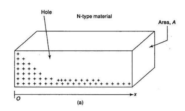 EC6201 ELECTRONIC DEVICES Figure 1.4 (a) Exess hole concentration varying along the axis in an N-type