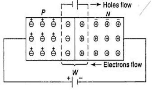EC6201 ELECTRONIC DEVICES Figure 1.5 PN junctions under forward bias V-I Characteristics As the forward voltage