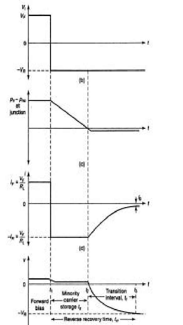EC6201 ELECTRONIC DEVICES Figure 1.9 b) Switching characteristics of PN diode For example if diode has