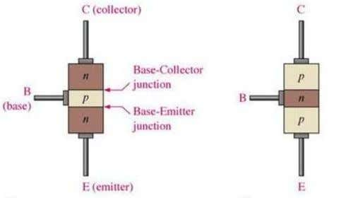 N-type silicon. The two types of BJT are represented in figure 2.1 Figure 2.1 Transistors: NPN,
