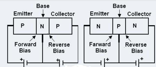 entire emitter current flows through the collector circuit. Figure 2.4 Transistor biasing: PNP transistor, NPN