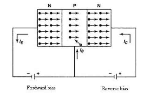 constitute collector current(I C ). ELECTRONIC DEVICES Figure 2.6 Current in NPN transistor = + Total