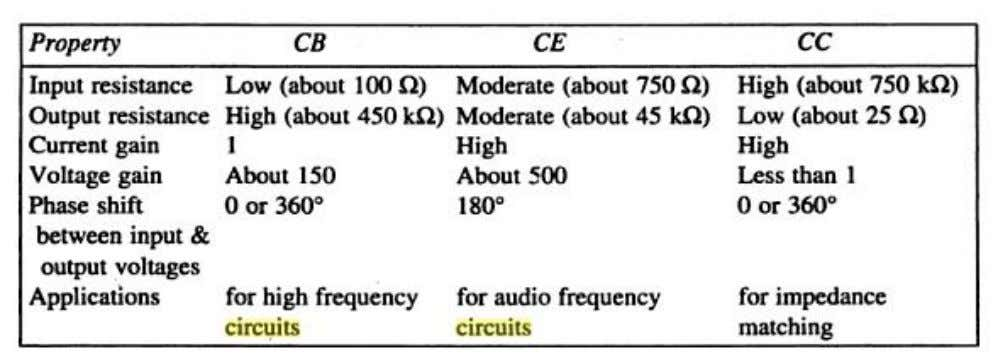 the input current (base current) is kept constant. A comparison of CB, CE and CC Configurations