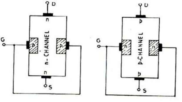 JFET symbol for n-channel and p-channel 3.2.3Construction N-Channel JFET P-Channel JFET Figure 3.2 JFET construction