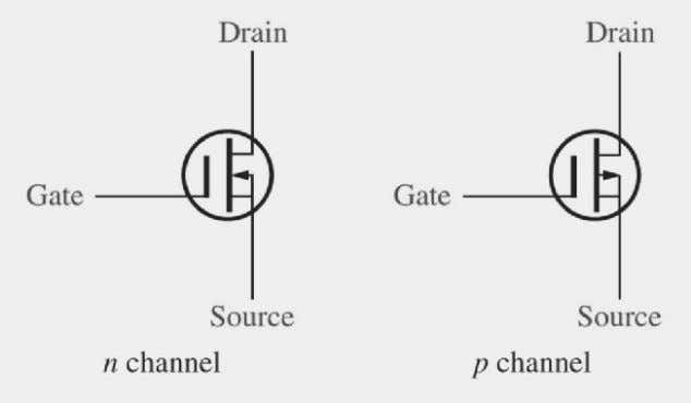 I D . It op erates in both depletion 3.5.2.1 Symbol Figure 3.5 D -MOSFET symbol