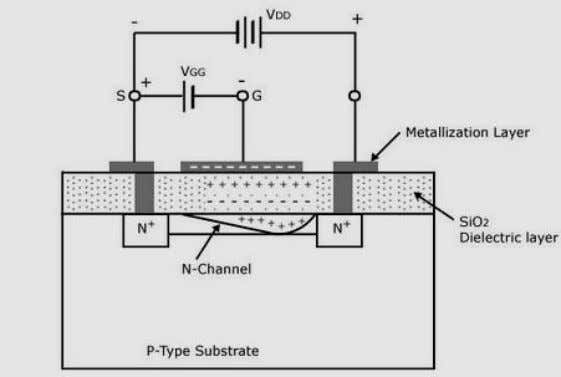forms the gate(G). 3.5.2.3 Operation of N-chann el D-MOSFET Figure 3. .7 n-channel D-MOSFET under applied