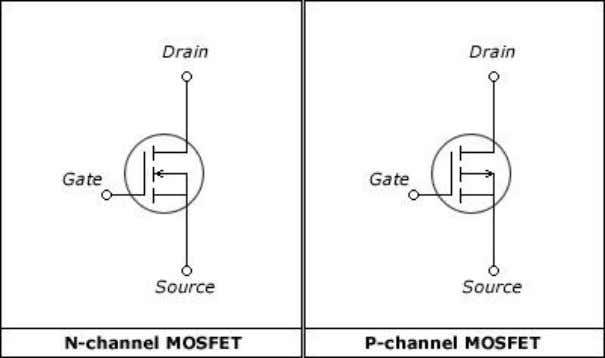 has no physical channel. 3.5.3.1Symbol of E-MOSFE T Figure 3.9 s ymbol of n-channel and p0channel